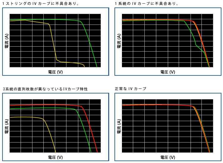 I-Vカーブ特性測定事例